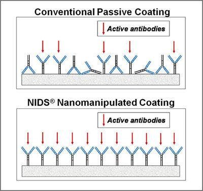 streptavidin or neutravidin-coated ELISA plates