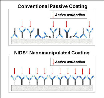 Nanomanipulation-NIDS® High Sensitivity HyperBind ELISA Plates