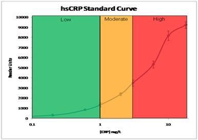 hsCRP Standard Curve