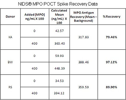 NIDS MPO POCT Spike Recovery Data