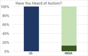 4/8/19 - Autism Awareness in India