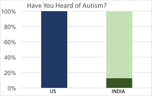 4/8/19 - Autism Awareness in India