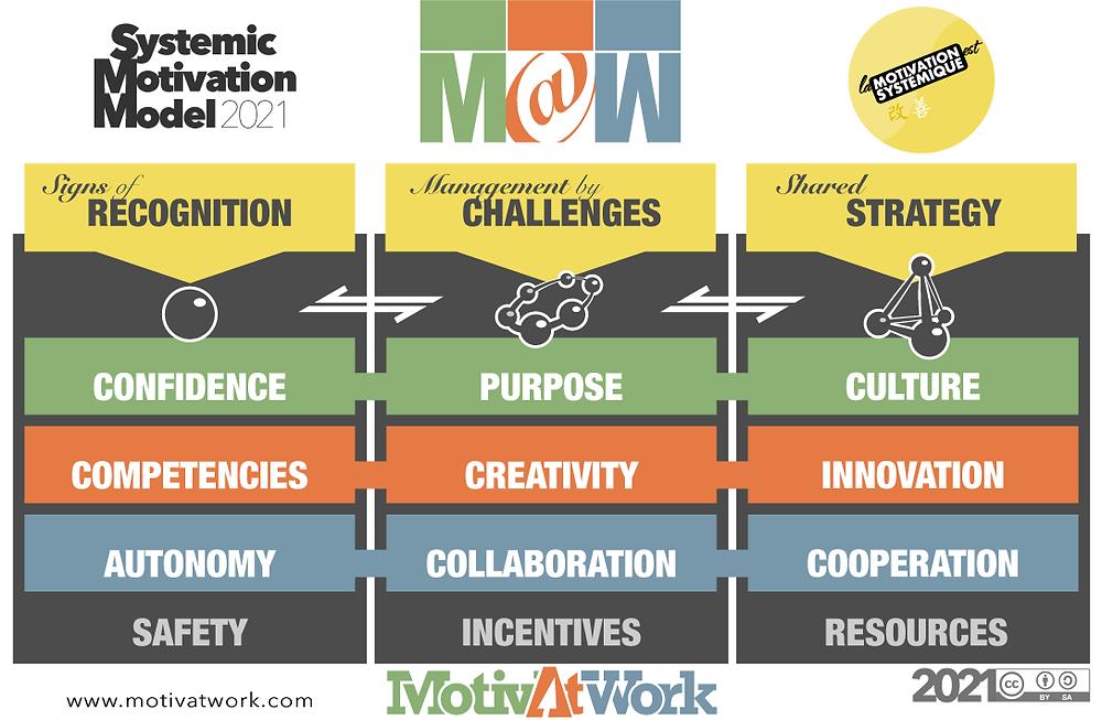 Modèle motivation systémique