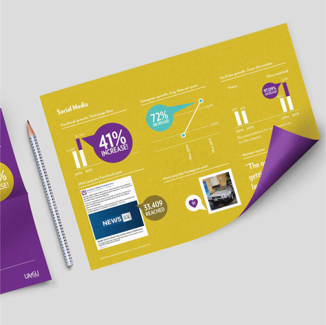 Data Visualisation / Stat Reporting