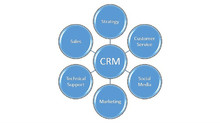 CRM Step 1: My secret to shopping for CRM software