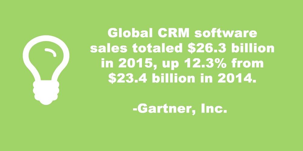Global CRM Software Sales Statistics