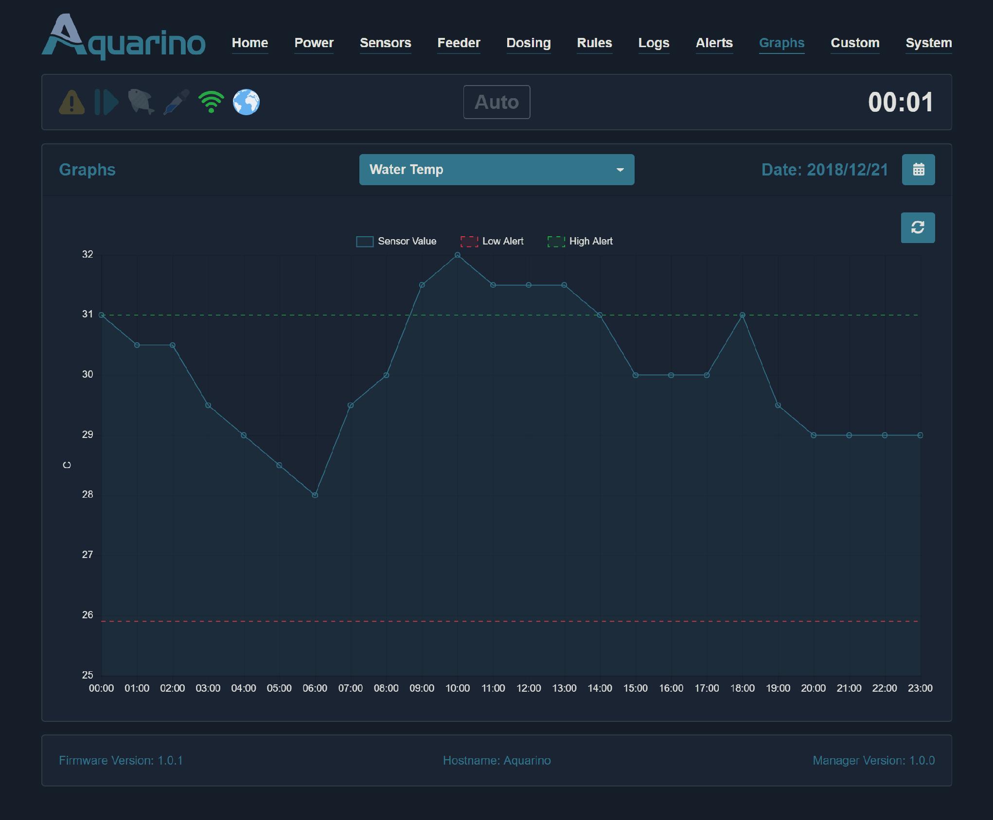 Aquarino LocalManager Graphs