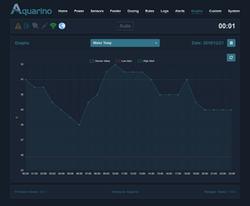 Aquarino|LocalManager|Graphs