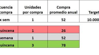 Forecasting Tips (4): No todos nuestros compradores son iguales, ni compran de la misma manera.