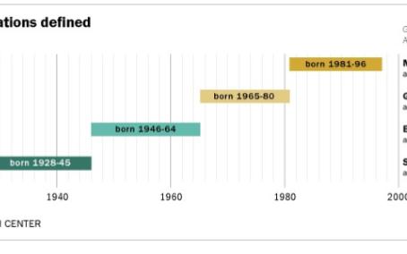 Millennials versus sus abuelos