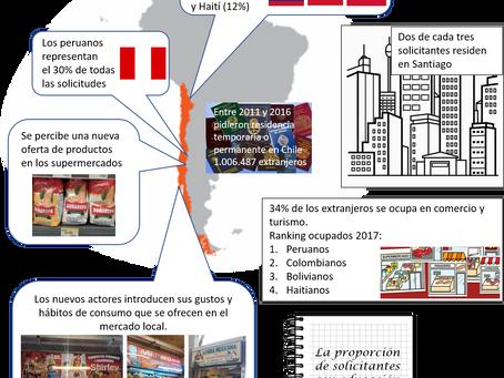 Nuevos inmigrantes con nuevos hábitos de consumo...una oportunidad creciente