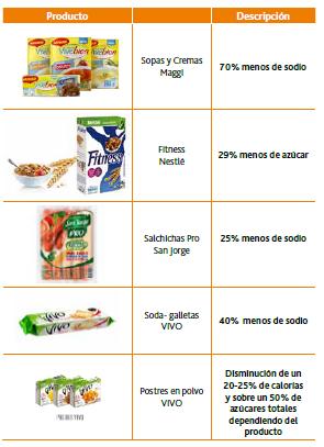 Innovar bajo el imperativo regulatorio (Ley de etiquetados en Chile)