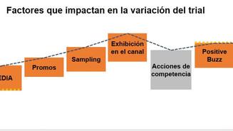 Forecasting Tips (2): Cómo ajustar nuestra estimación de trial o prueba?