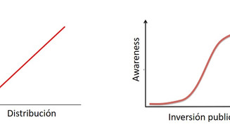 Forecasting Tips (1): Cómo incrementar el número de probadores en el lanzamiento de un producto.