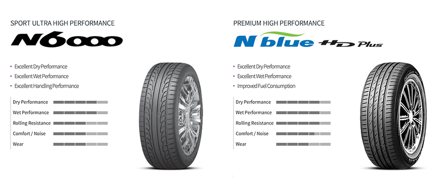 Nexen tyre, nexen tire, nexen Trinidad, Trinidad tyres, racing tyre, high performance tyre, passenger tyre, car tyre, truck tyre.