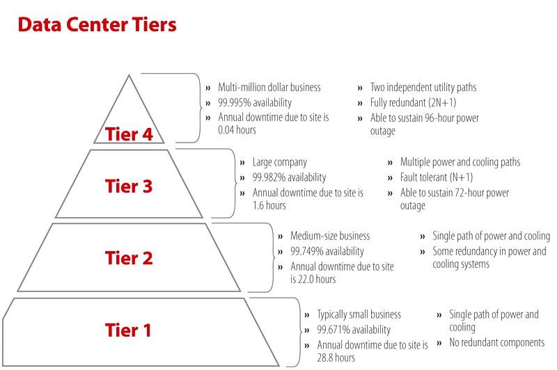 Data Center Tier Graphic