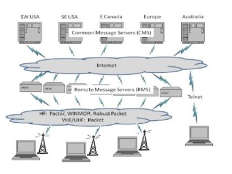 Screenshot_2019-03-01 ITUEmergencyCommun