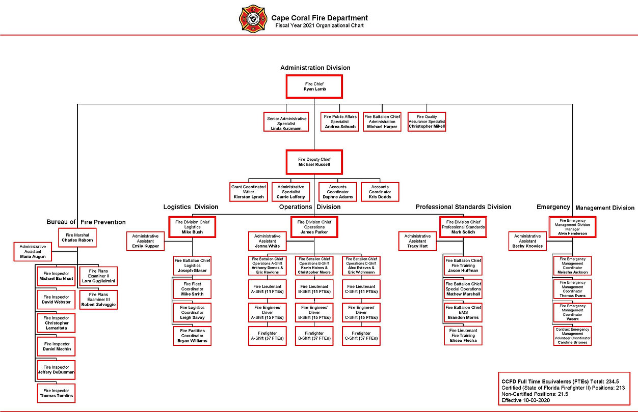 Fire Department FY 2021 Org Chart Approv