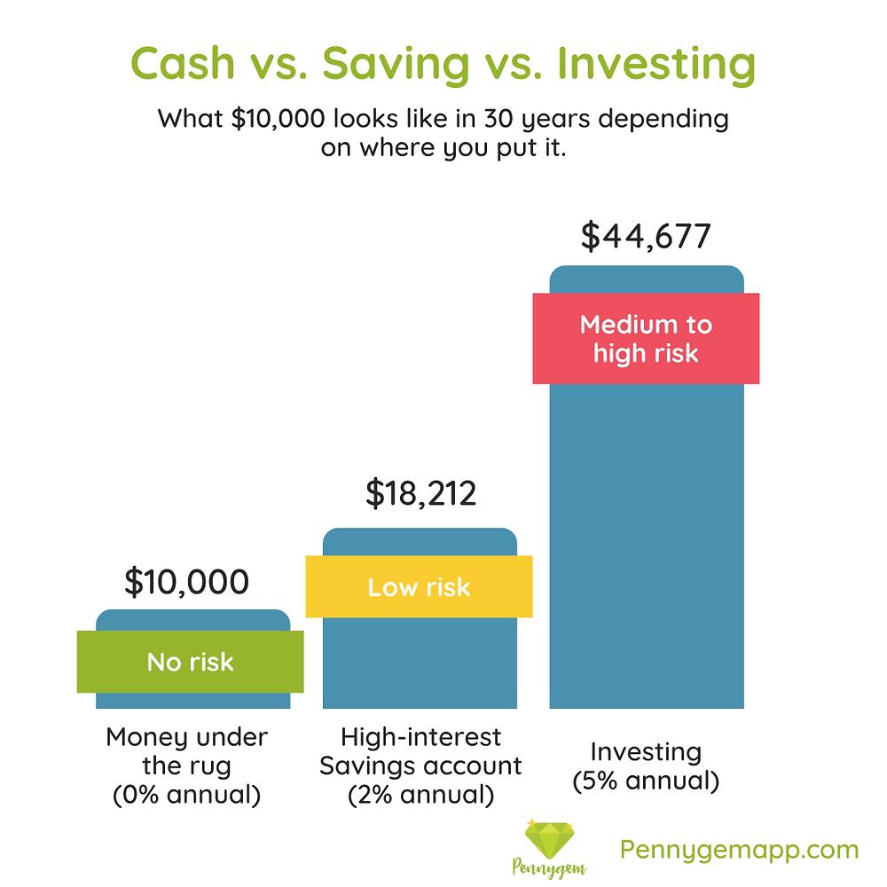 Rate of return on saving vs. investing