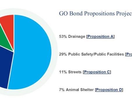 Sugar Land G.O. Bond Vote Nov. 5