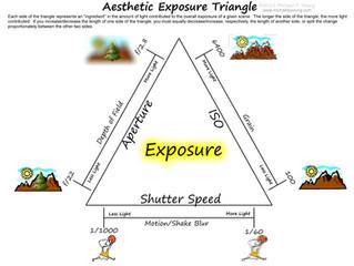 Триъгълник на експозицията