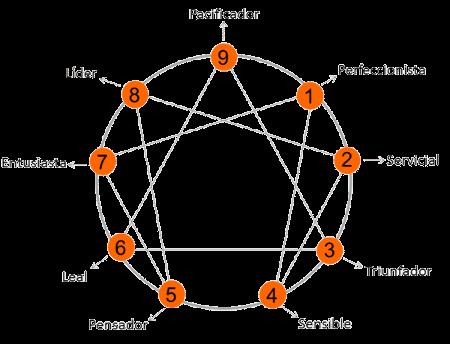 El Eneagrama y los Eneatipos