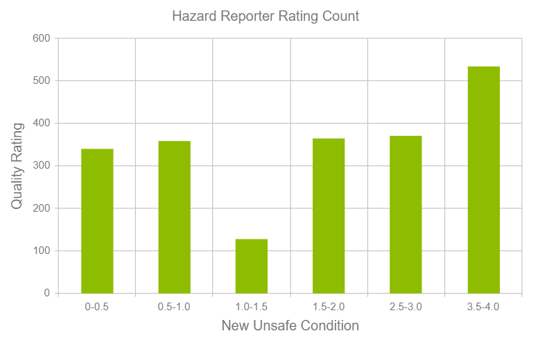Hazard Reporting Quality Ratings