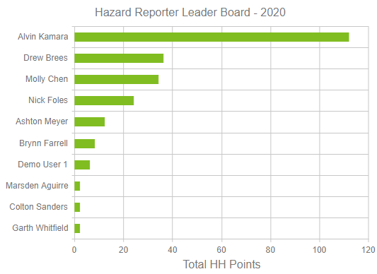 Hazard Reporter Tool Leader Board