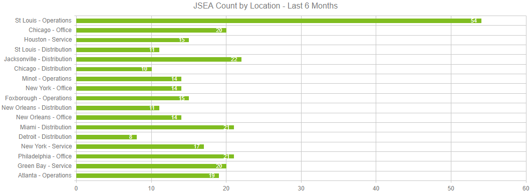 JSEA Location Dashboard