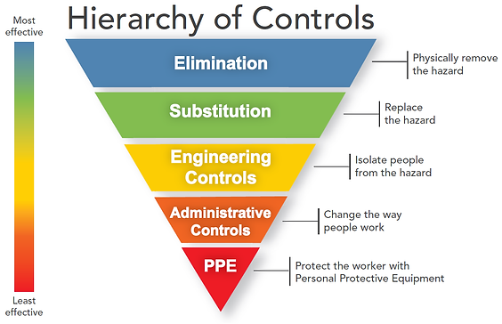 Hierarchy_of_Controls.png