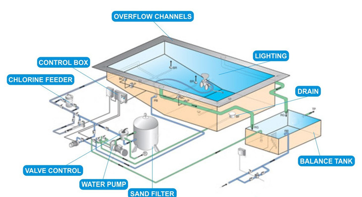 Overflow Swimmingpool Diagram