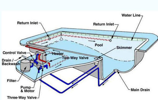 Skimmer Swimming Pool