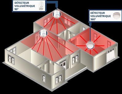 detection-intrusion-volumetrique.png