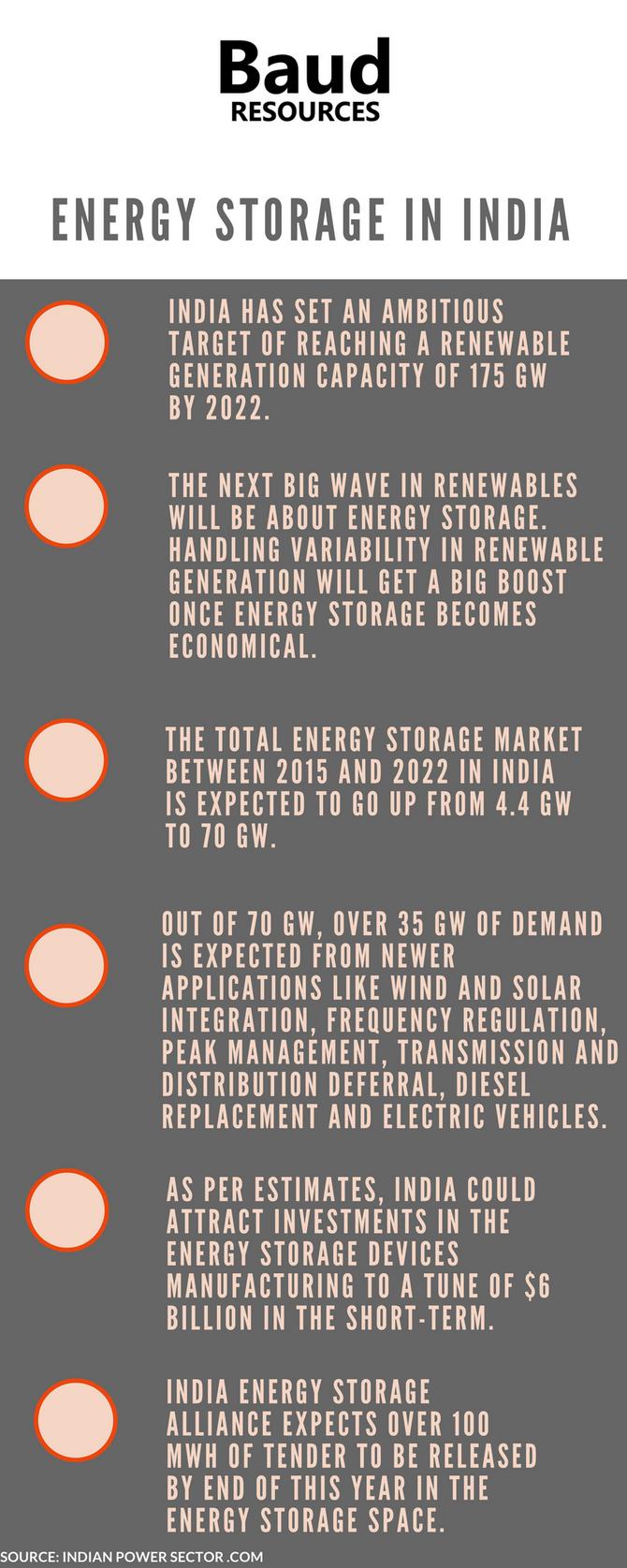 Energy Storage in India: A Promising Scenario
