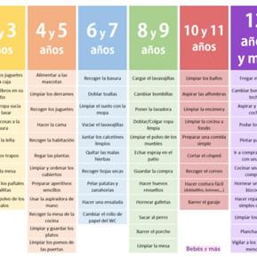 Déjales que sean autónomos: la tabla inspirada en Montessori para saber qué tareas pueden hacer en c