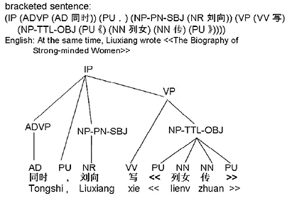 Phrase-structure-for-Chinese-sentences-f