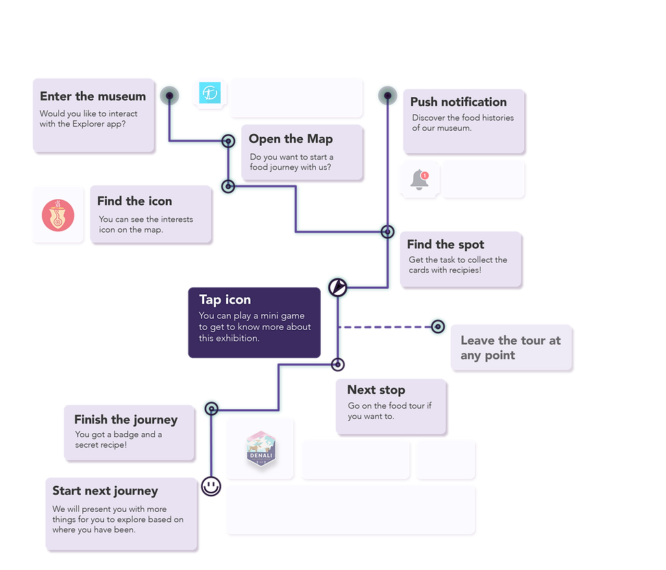user journey-03.png