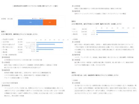 新型コロナウイルス対策に関するアンケート結果報告