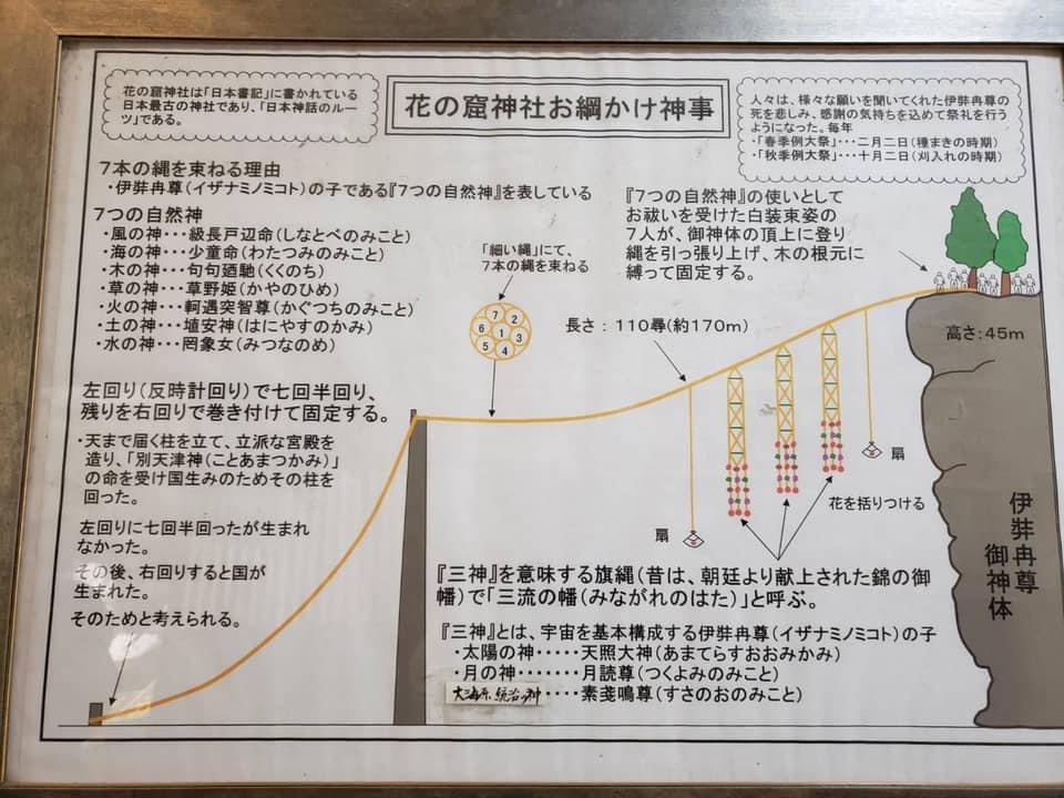 花の窟神社お綱かけ神事説明板