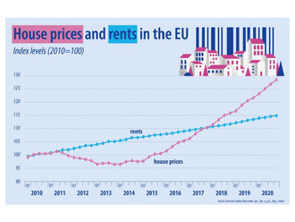 How COVID affected house and rent prices in the EU in 2020?