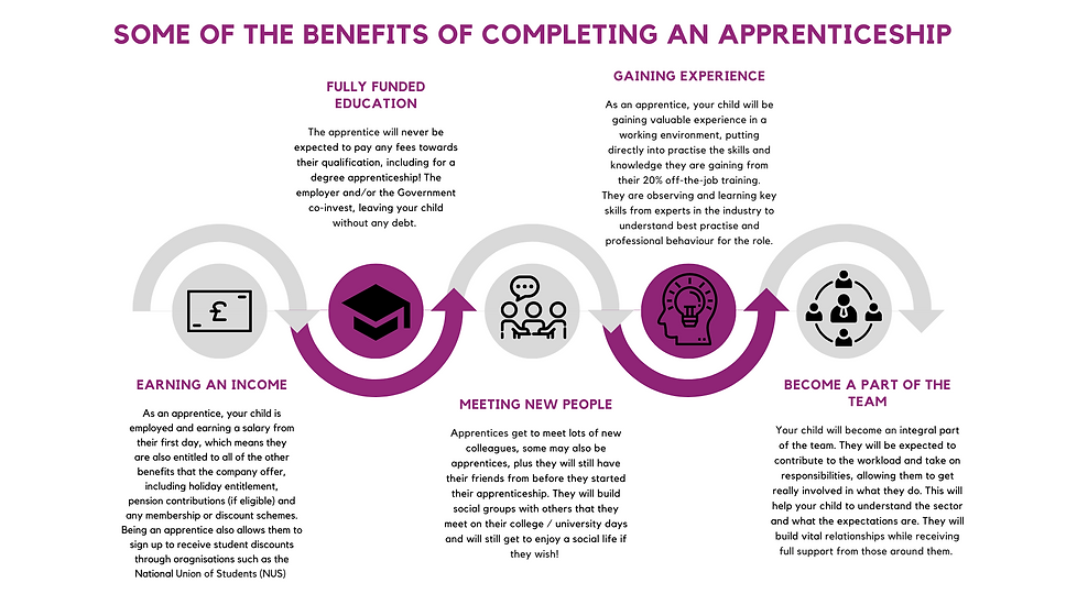 Benefits of an Apprenticeship (to Parent