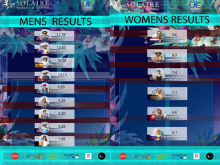 Final results from the #SolaireBlueOpen 2017