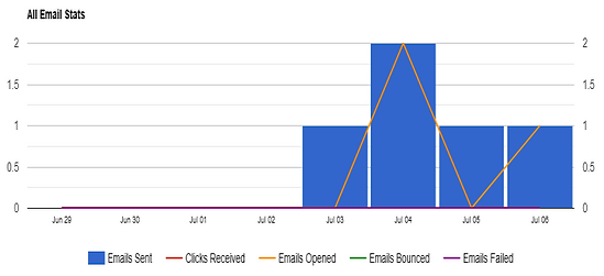 P7 TCP email stats 22.png