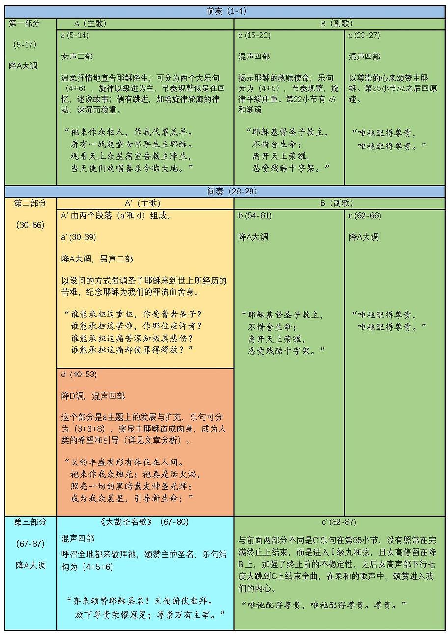 赞美圣子-图表 2021.3.29.jpg