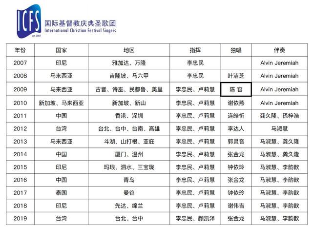 ICFS 事工记录 2007-19.jpeg