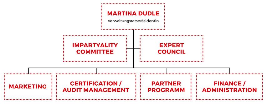Organigramm_ISO-Zertifizierung.png
