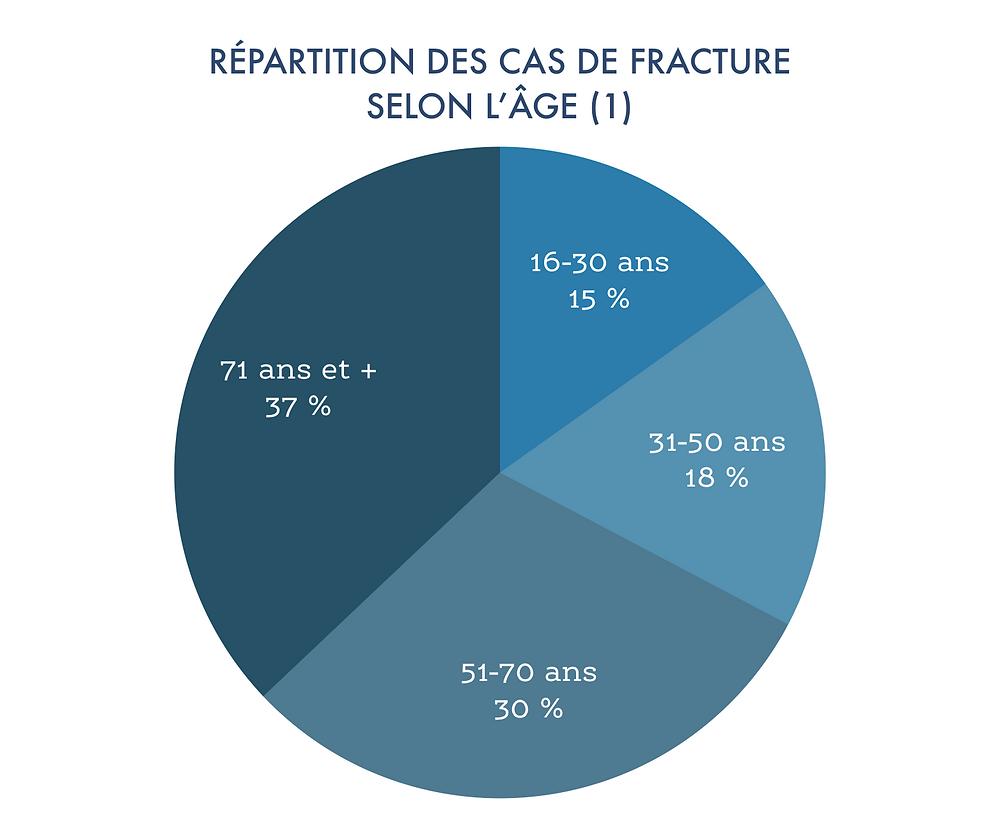 Données tirées du Registre suédois des fractures, celui-ci comptant plus de 100 000 cas