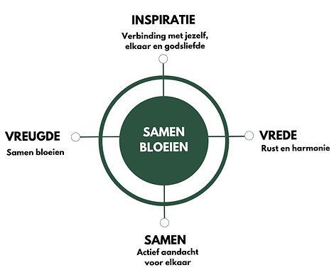 Merkvizier een afbeelding met 4 kernwaarden van meet in peace: inspiratie, vrede, samen en vreugde. In het midden staat: Samen bloeien.