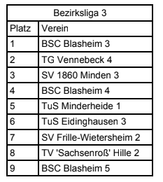 Hiller Turnerinnen beenden wechselhafte Wettkampfsaison 2018