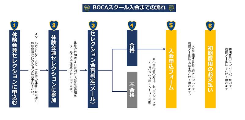 BOCAスクール入会までの流れ(通常時).png